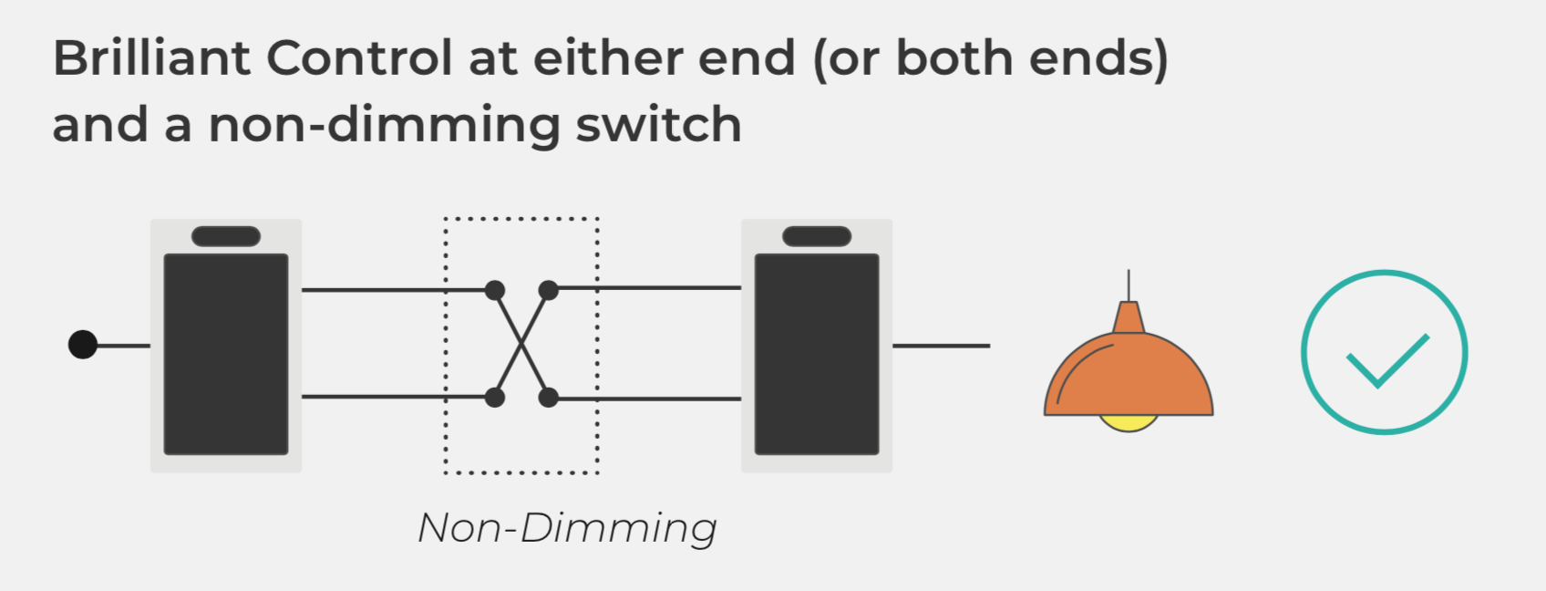 Brilliant_Control_at_either_end_or_both_ends_and_a_non-dimming_switch.png