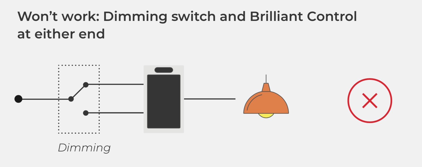 Dimmer On 4 Way Switch